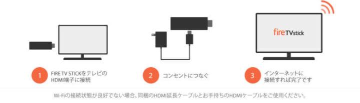 Fire TV StickをテレビのHDMI端子に接続
